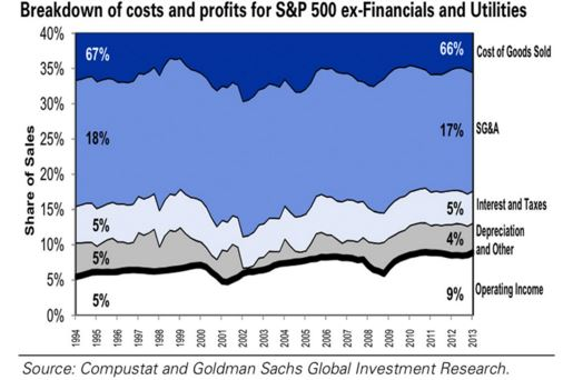 breakdownofcosts S&P 500