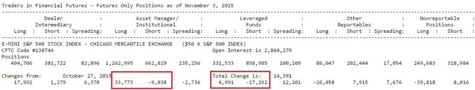 cot.11.3.2015 S&P 500
