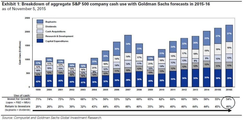 goldman.cashusage S&P 500