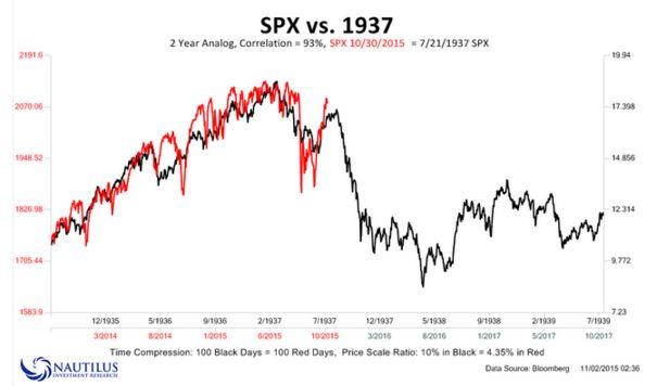 nautilus S&P 500
