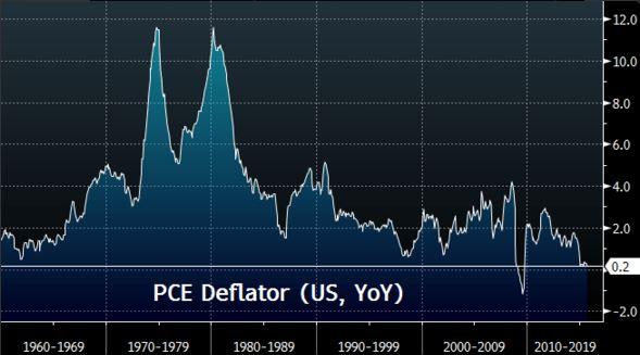 PCE.deflator S&P 500
