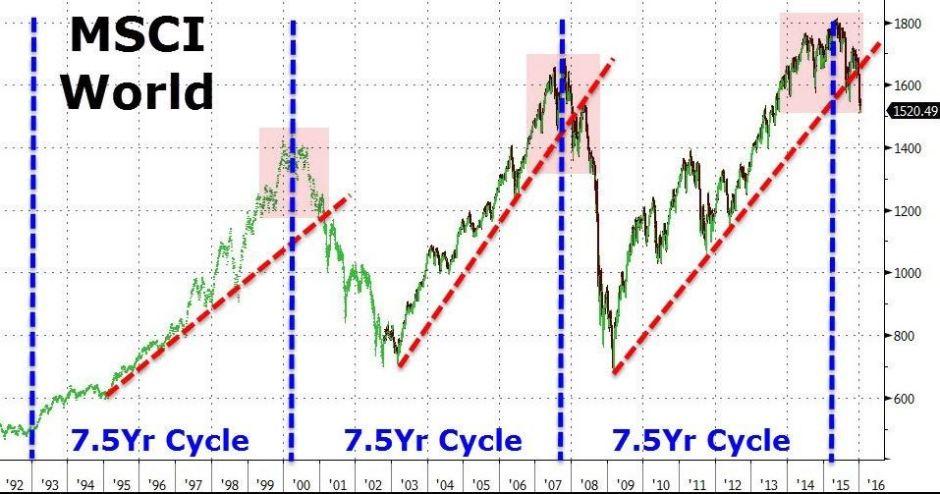 7.5.cycle