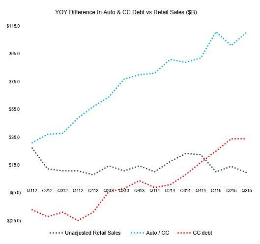 CC.debt.v.retailsales2