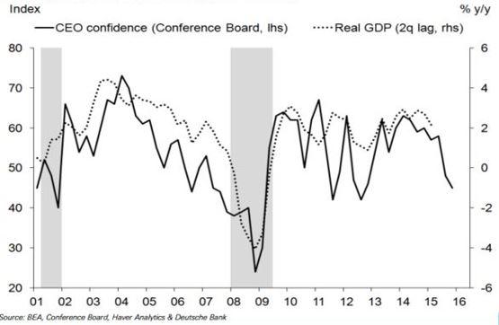 CEO.confidence
