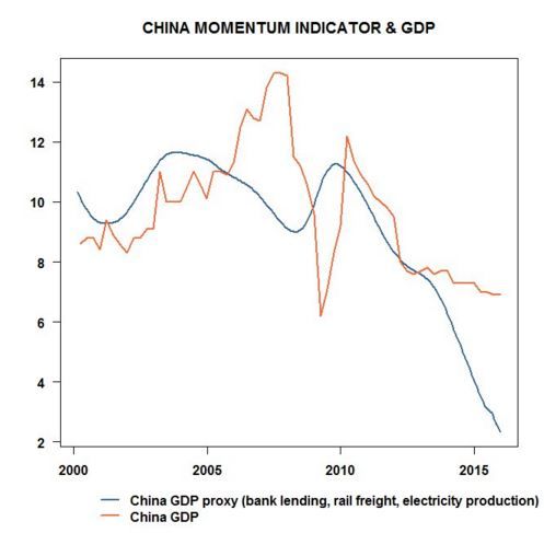 china.gdp.forcast