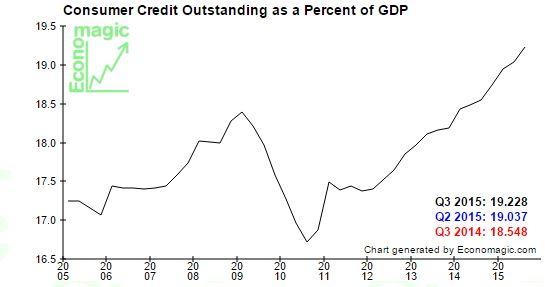 consumer.credit