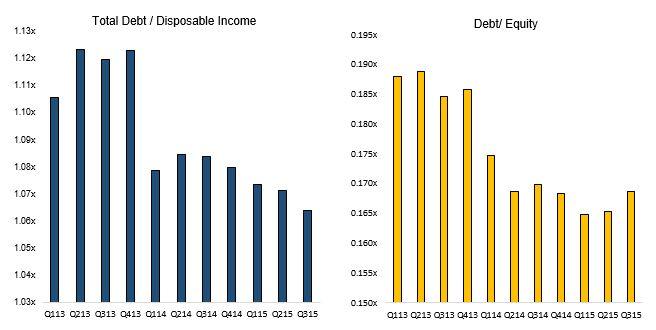 Debt.ratios