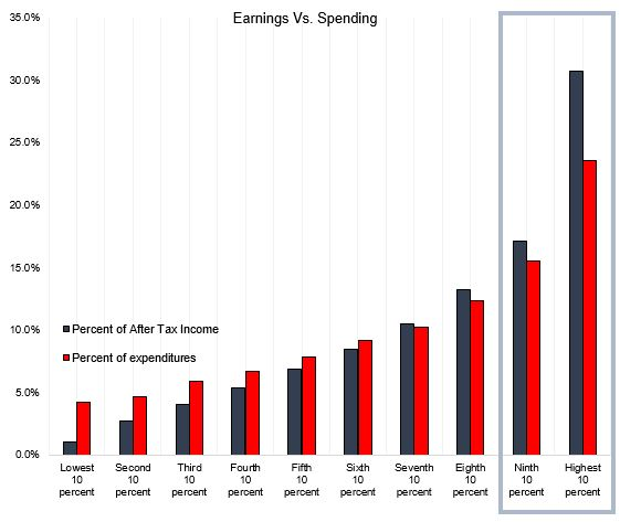 Earnings.vs.spending