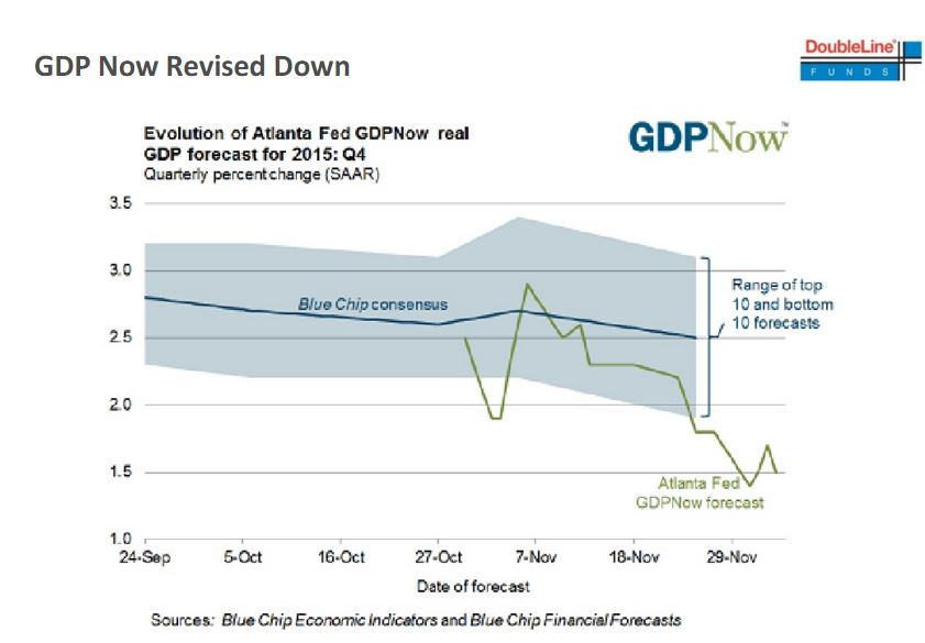 GDP.Atlanta.fed