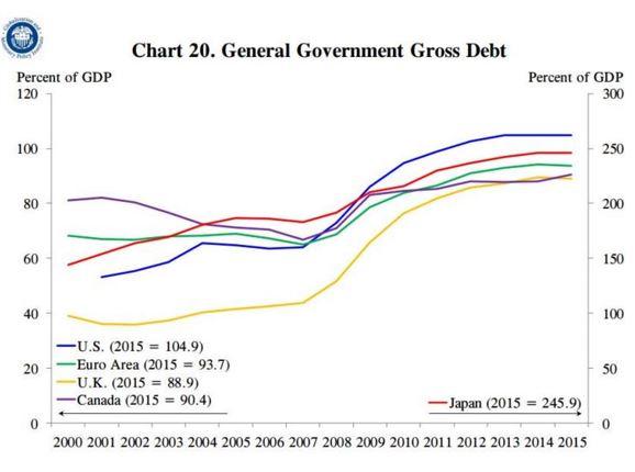 Gov.debt