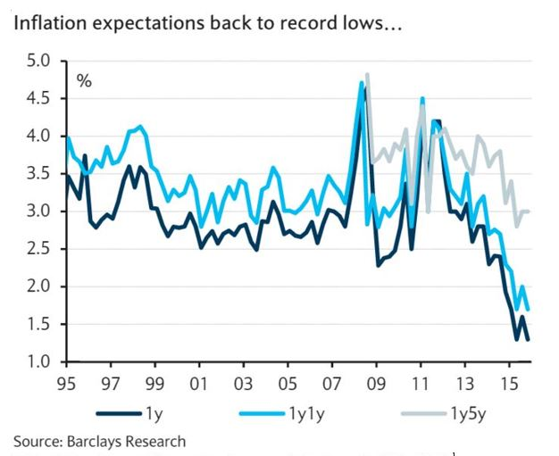 Inflation.expectations