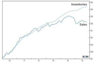 inventories.to.sales