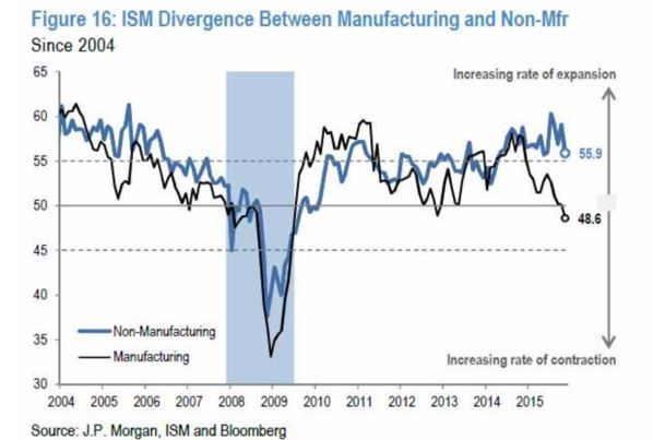 Ism.services.divergence