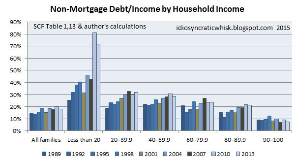 Non.mortgage.debt.tohousehold