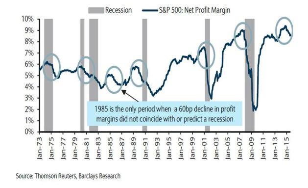 recession.margins