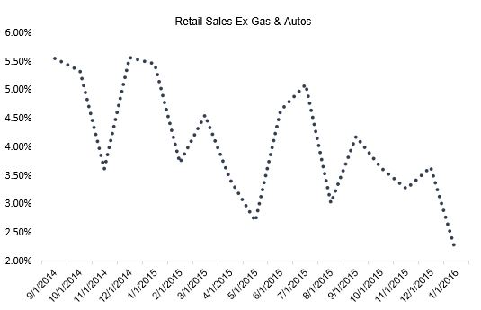 retail.less.gas.autos