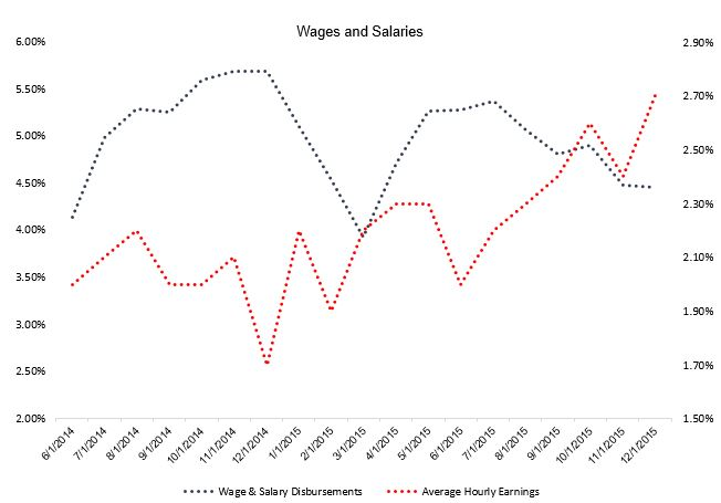 wages.and.salaries